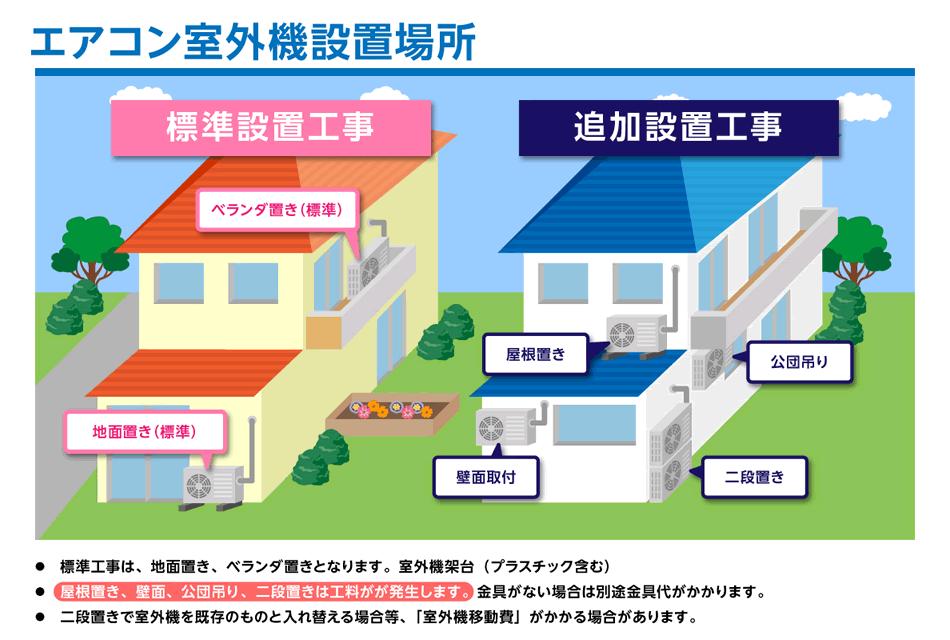 エアコン標準外工事(追加料金)