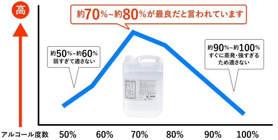 ヤザワ 【高濃度アルコール78%】 業務用 リームテック